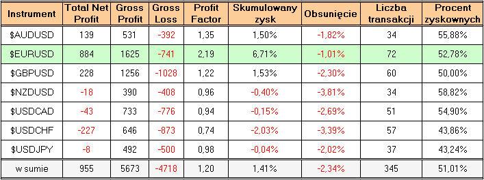 Rynek forex cechy