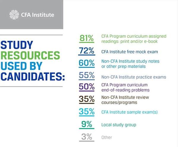Według CFA Institute 81% kandydtów bazuje na curriculum.